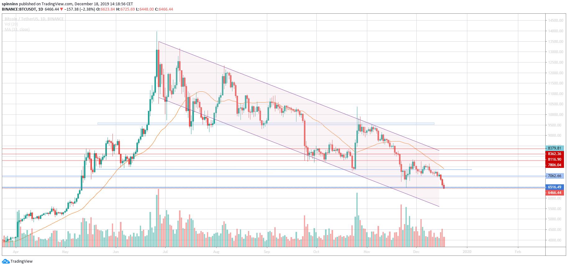 a jelenlegi bitcoin árfolyam