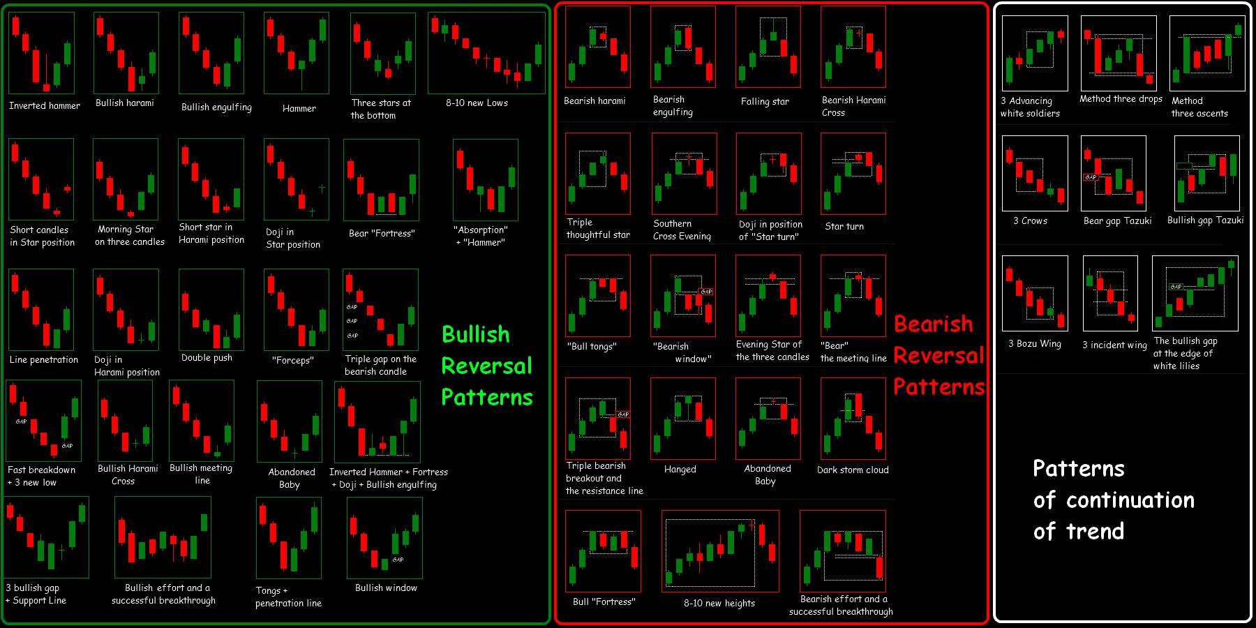 Stratégiák a 15 perces grafikonon. Mozgó átlagok a kereskedelemben