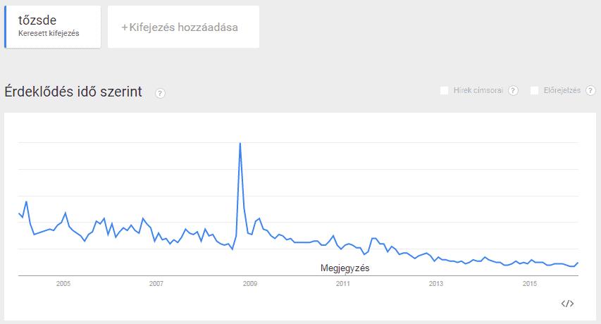 bináris opciók trendjei