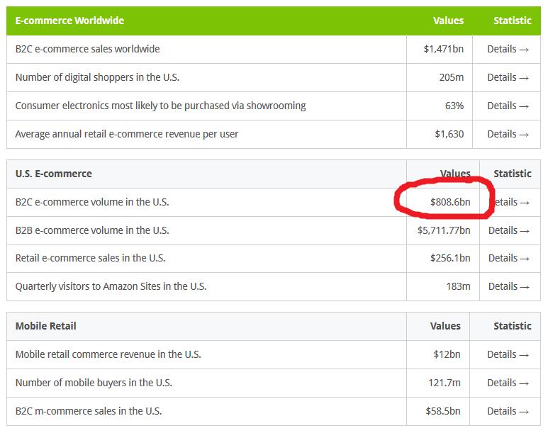Tíz milliárd dollár fölötti bevételre számít az eBay | Trade magazin