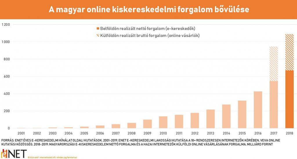 az internetes portál bevételi forrása)