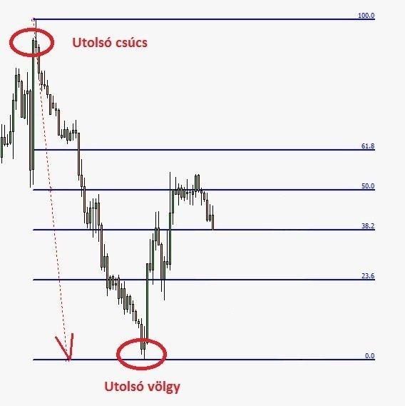 Fibonacci retracement szintek