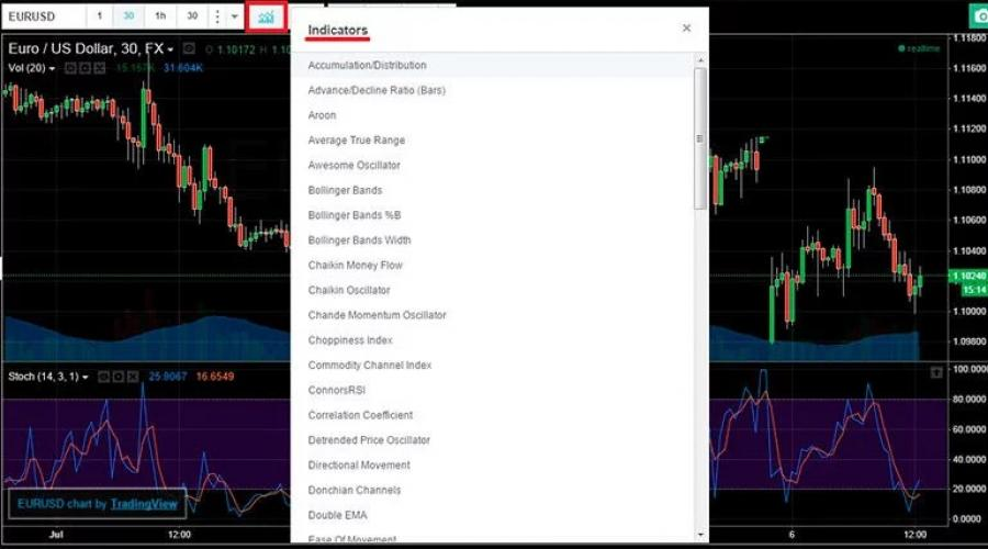 Bináris opció kereskedés | Dukascopy Bank