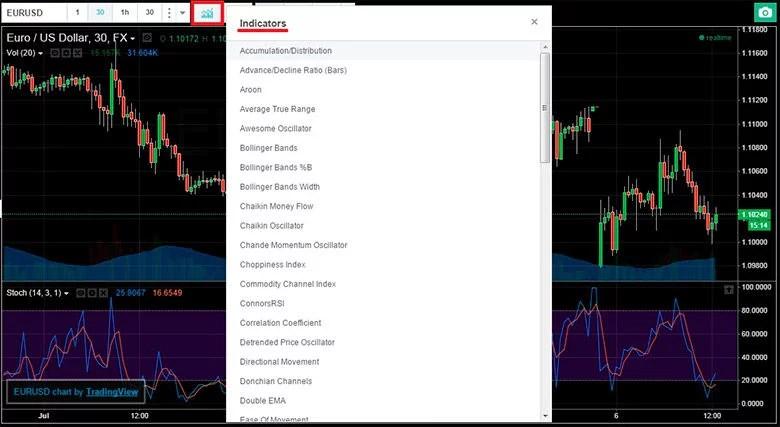 Indikátor relatív Vigor Index (index relatív vidámság)