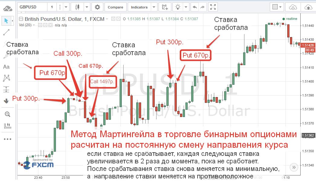 bináris opciókkal történő kereskedés módszerei)