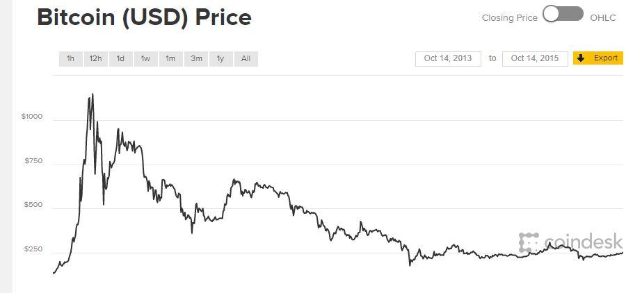 bitcoin befektetési ár)