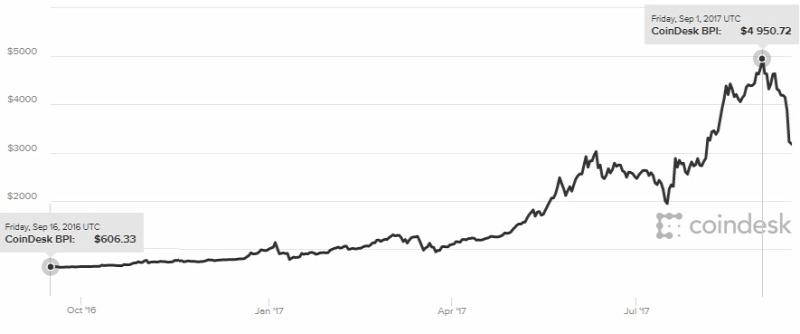 Bitcoin növekedési diagram minden időkre