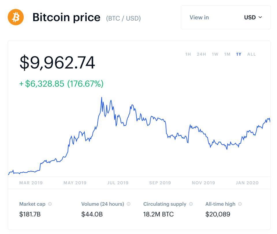 bitcoin ár állandóan)