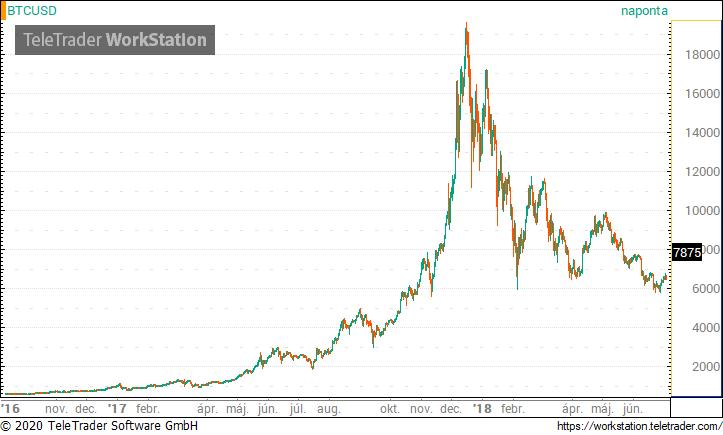 Bitcoin opciókereskedést indít a Binance által felvásárolt FTX