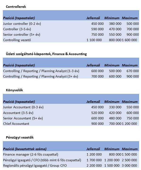 Vállalati fizetések: Rendezett anyagiakkal
