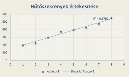 Trendvonal: meghatározás és ábrázolás - Kereskedés - 2020
