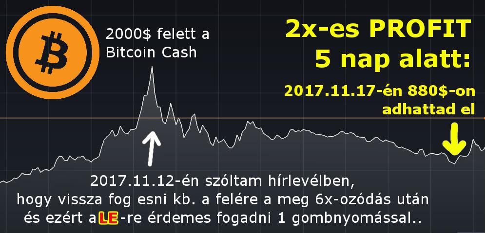 hogyan lehet bitcoinokat keresni befektetések nélkül