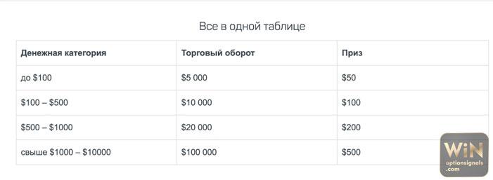 demo számla a turbó opciókhoz)
