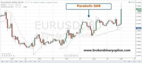 Parabolikus SAR - mutatója bináris opciók (SAR parabolikus)