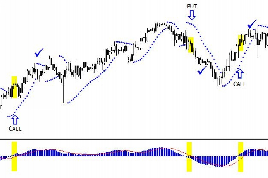 Hogyan működik a parabolikus SAR indikátor?   csepeligsm.hu