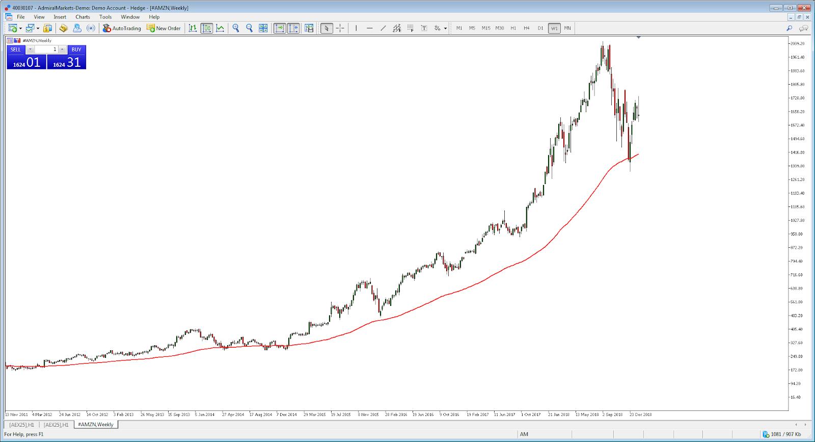 Fektessen könnyedén globális pénzügyi piacokba