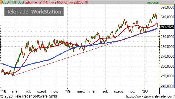 dollár árfolyam trendvonal