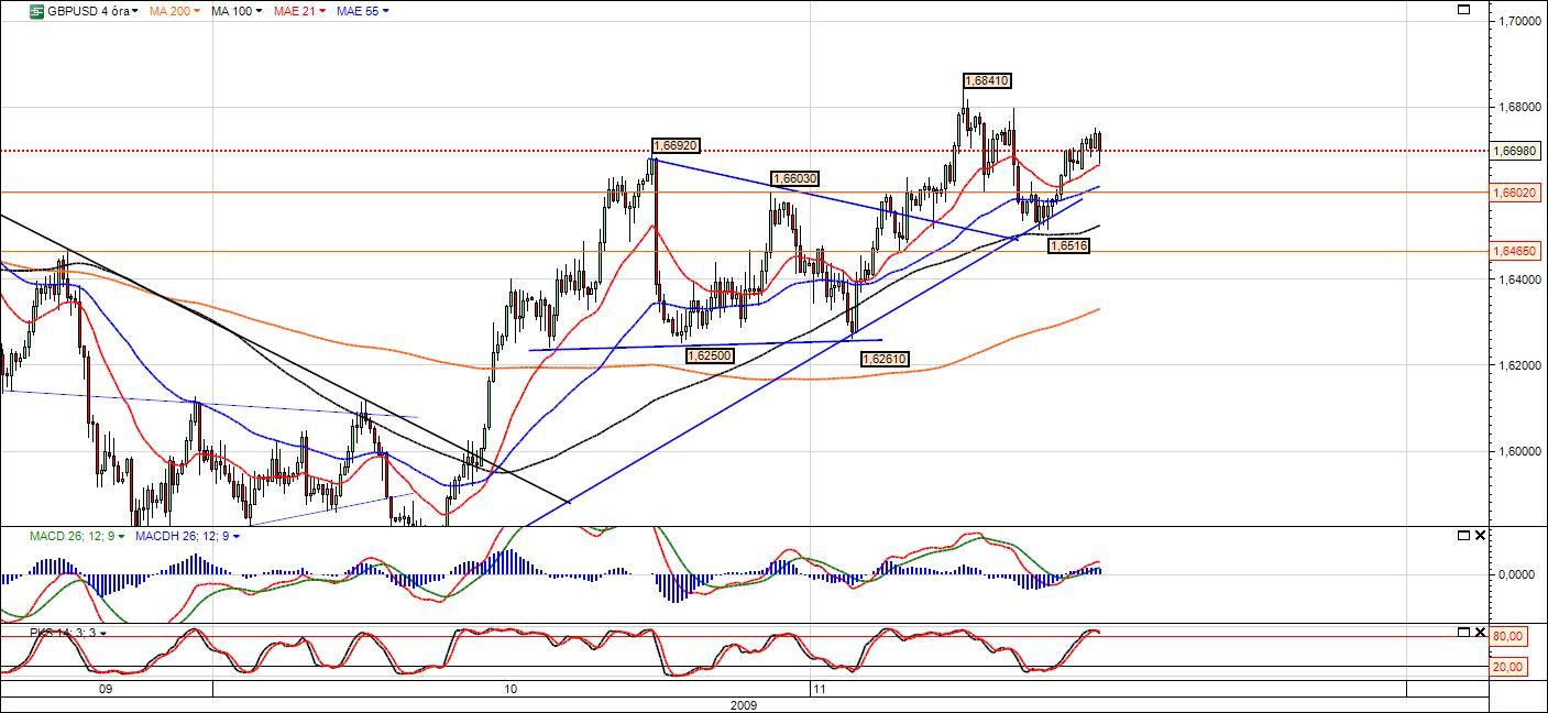 dollár árfolyam trendvonal)