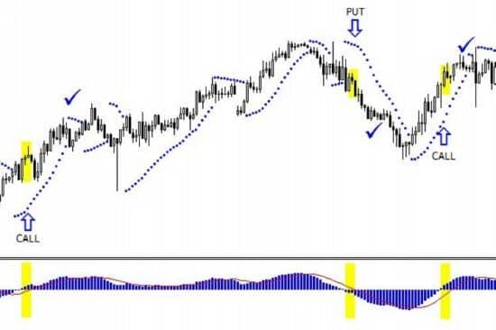 a bináris opciók kereskedési stratégiája három jel