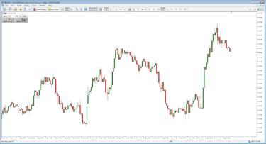 Day Trader Szabály - $25.000 - USA