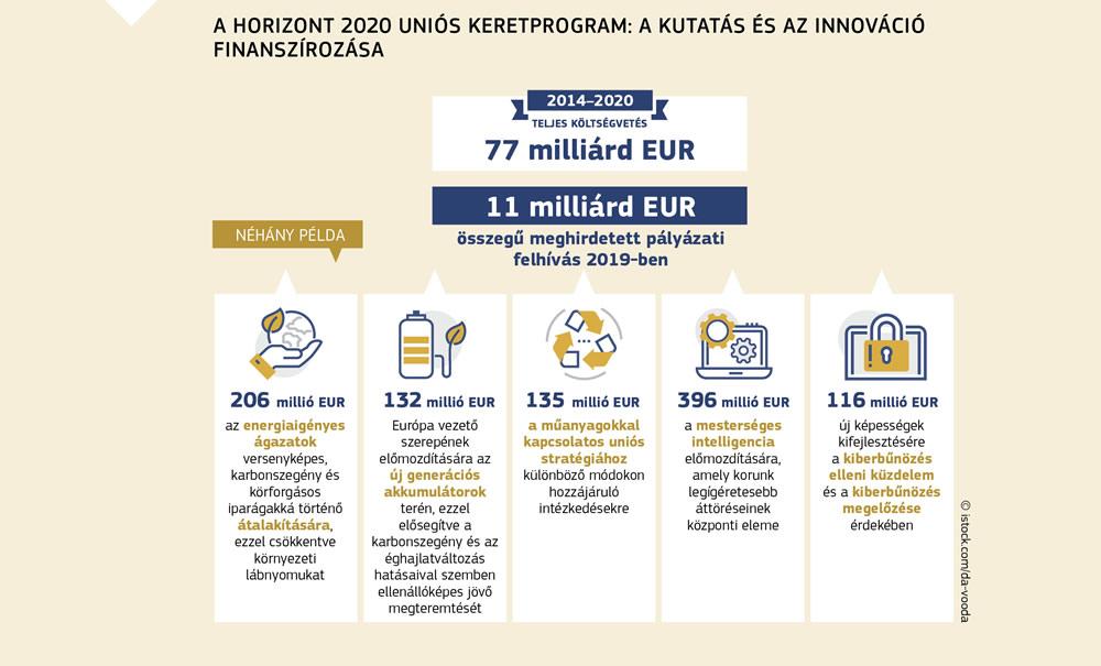 új nyereséges jövedelem az Internet 2020-on