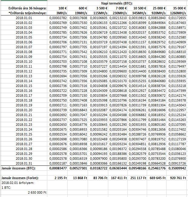 keresni egy bitcoin havonta
