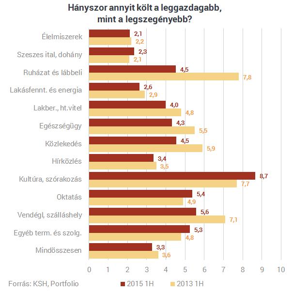 Megdöbbentő: ennyit költ élelmiszerre naponta a magyarok többsége