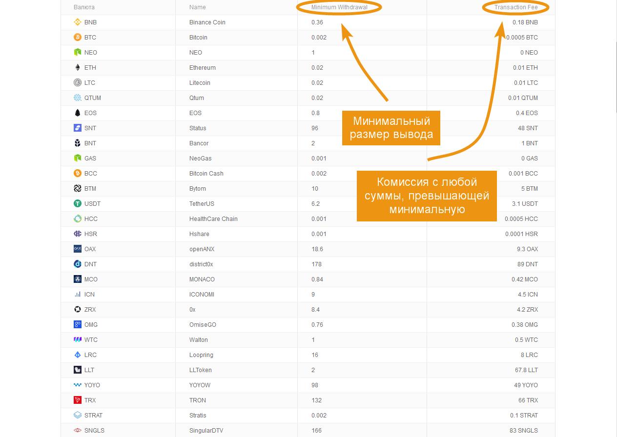 minimális jutalék bitcoin)