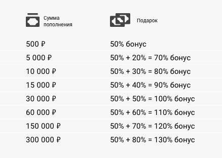 nincs betéti bónusz bináris opciók a regisztrációhoz)