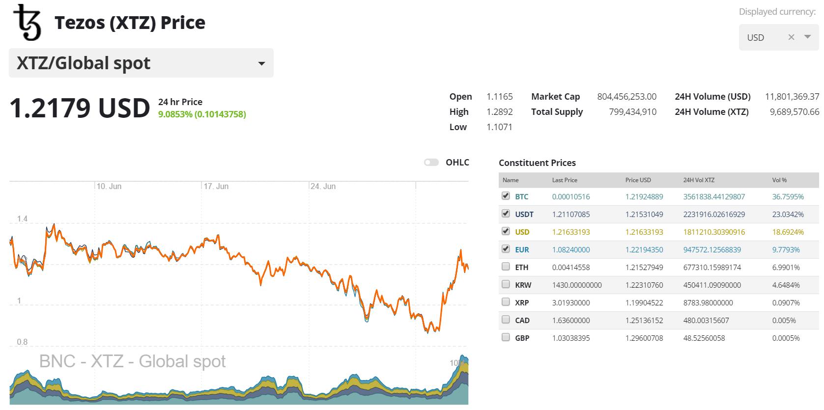 Kriptovaluta árfolyam | amerikai dollár | USD