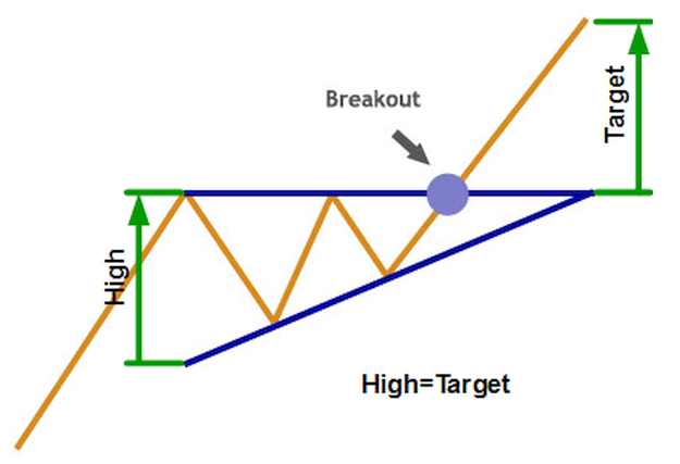trendvonal a diagram változásában)
