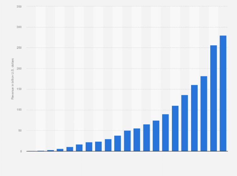 Online vállalkozás indítása: Miből, milyen bevételekre tehetsz szert